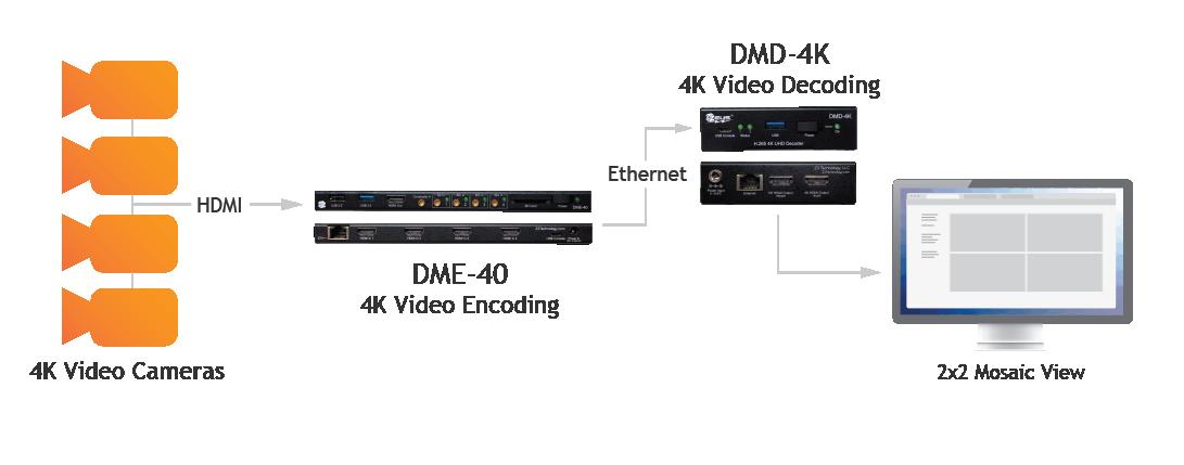 Dme 40 Livestreaming2 01
