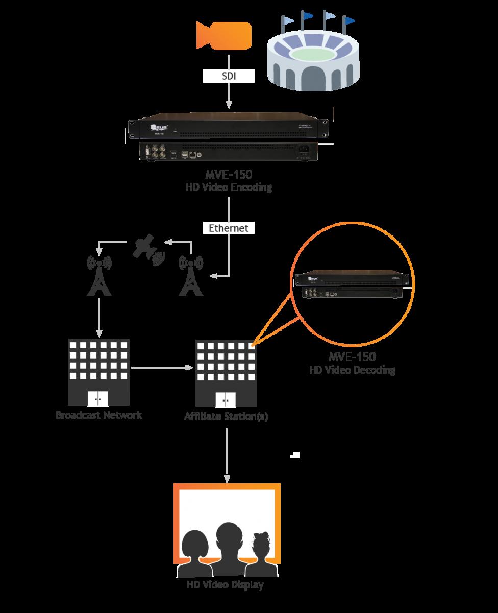 Broadcast Video Encoding